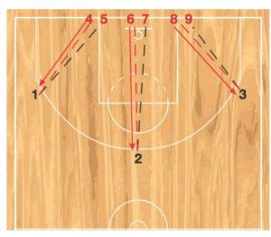 closeout basketball drill