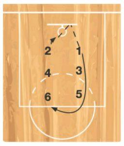 Partner catch basketball drill